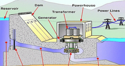 Hydro-power generation plant schematic diagram
