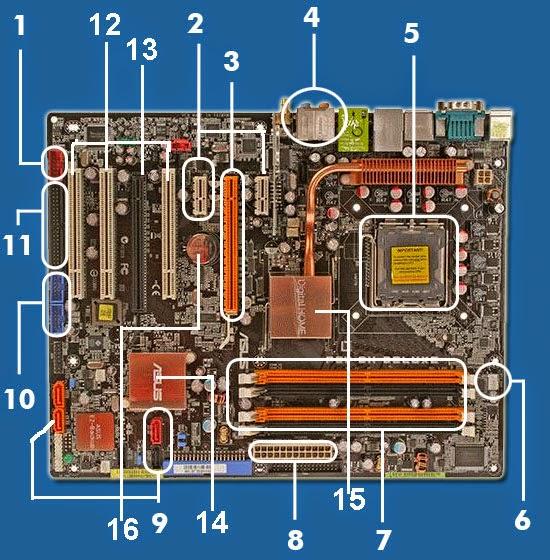 Komponen Komponen Dalam Motherboard beserta fungsinya