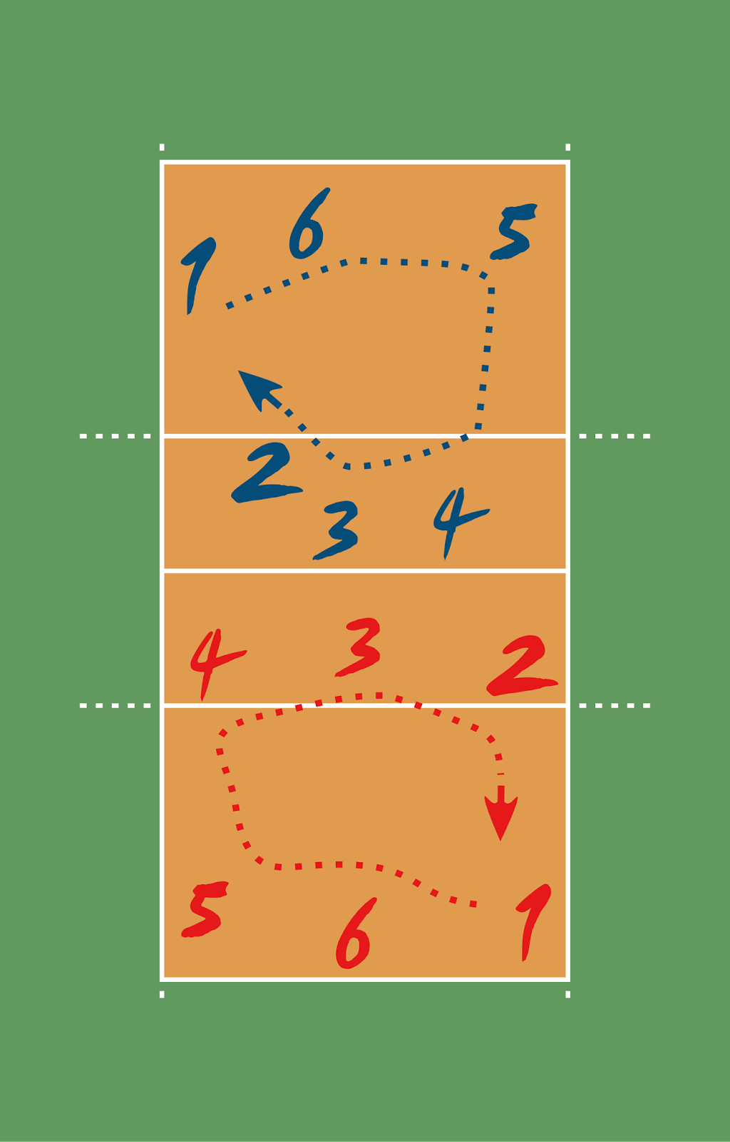 Pemain Bola Voli Dan Tugasnya : pemain, tugasnya, Posisi, Pemain, Berikut, Fungsi, Tugasnya
