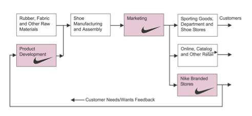 Supply Chain: Nike Supply Chain Management
