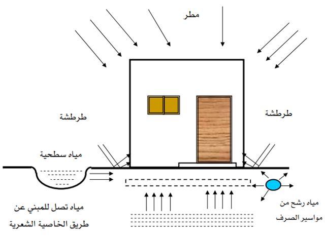 مصادر المياه والرطوبة المؤثرة على المبنى