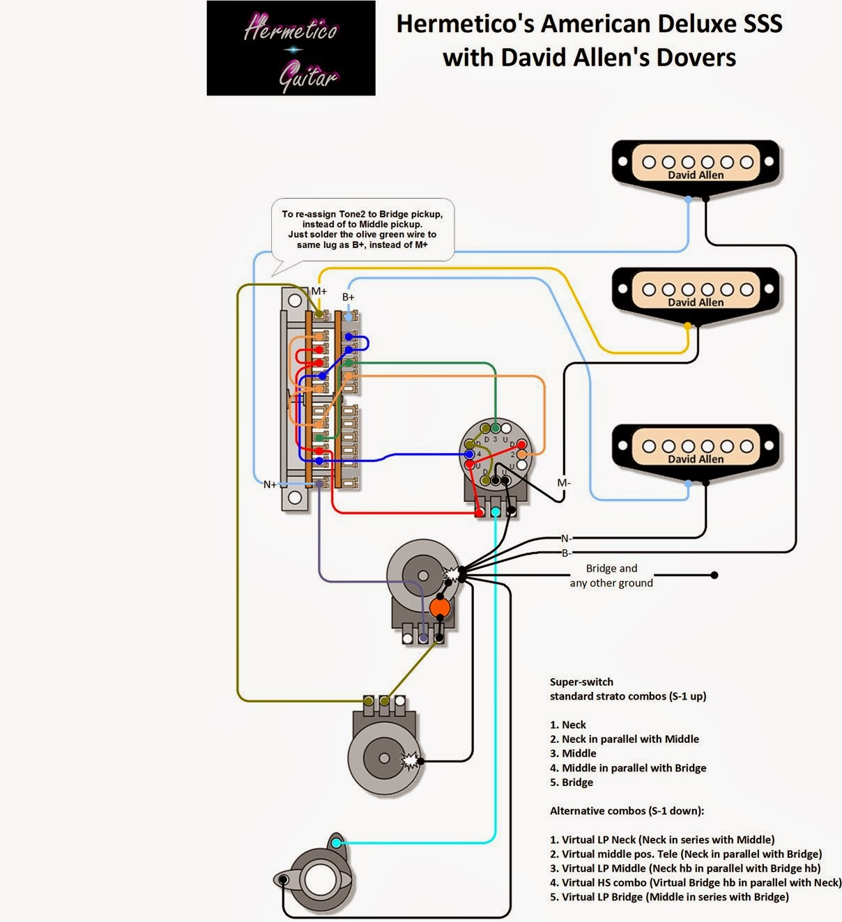 medium resolution of hermetico guitar fender american deluxe sss 2010 model fender stratocaster wiring modifications mexican strat wiring diagram