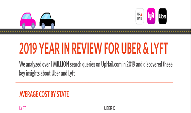 Uber & Lyft Rates & Coverage Areas - 2019 Year In Review #infographic
