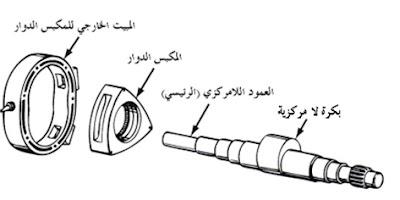اجزاء المحرك الدوار او الروتاري انجن