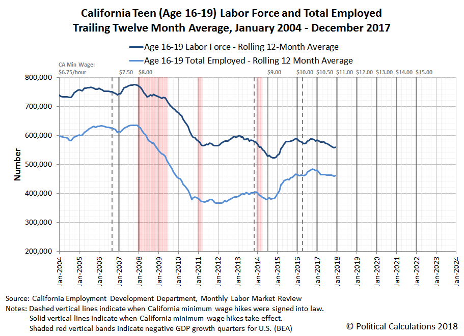 California Teen (Age 16-19) Labor Force and Total Employed, Trailing Twelve Month Averages, January 2004 - December 2017