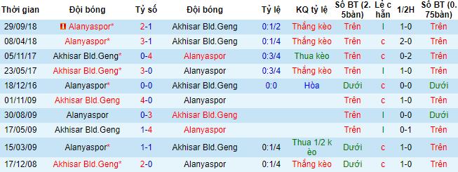 Kèo ngon đêm nay: Akhisar Bld.Geng vs Alanyaspor, 00:00 ngày 5/2/19