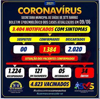 Sete Barras confirma novo óbito e soma 34 mortes por Coronavirus - Covid-19