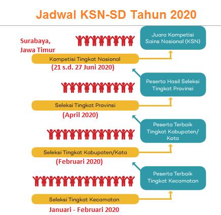 Jadwal KSN SD Tahun 2020 (Jadwal OSN SD 2020)