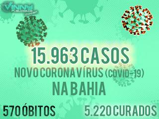 Bahia tem 15.963 casos de Covid-19