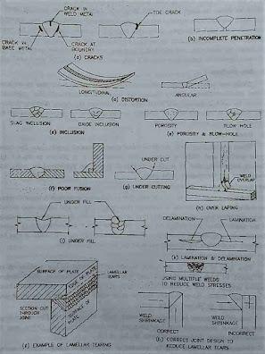 Types of  Welding defects Diagram
