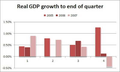 Read GDP growth to end of quarter from 2005 to 2007, showing faltering -- if not quite contracting -- GDP in 2006