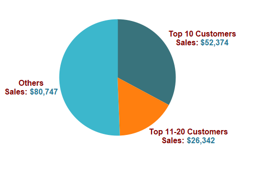 Tableau Expert Info: How to Show Pie Chart for Customers as Top 10 ...