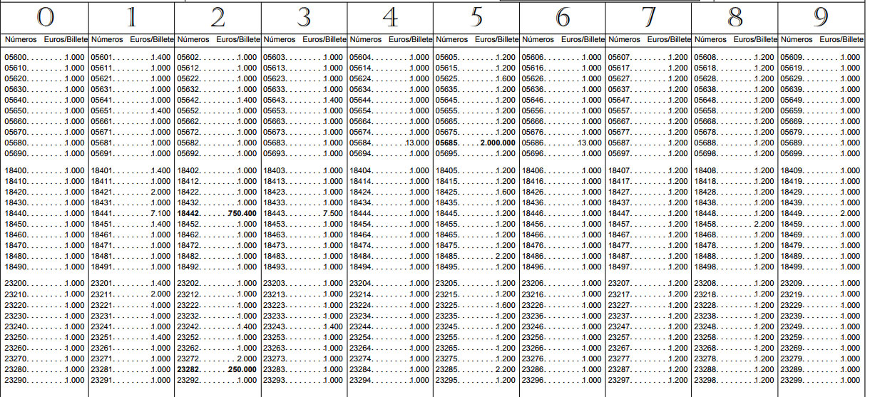 Resultados Loteria Nacional Lista Oficial De Premios