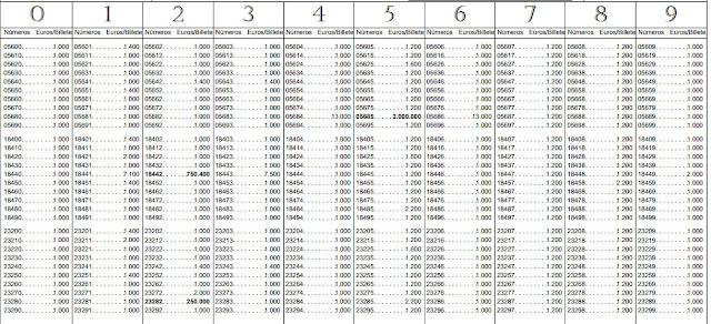 detalle de las columnas de premios en la lista oficial loteria nacional