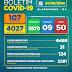 Boletim COVID-19: Cai para 107 o número de casos ativos em Alagoinhas; confira os dados atualizados nesta segunda-feira (24)