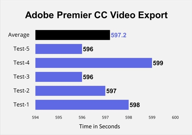 Exported the 16:13 long video in YouTube 4K H.264 present for 5 times and the results are in front of you guys. It's pretty low (Low export time is recommended) when compared to the majority of other gaming laptops I have tested. It has exported the video in just 597 seconds on average. Moreover, this chart also contains info of other tests.