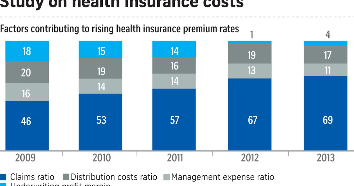 If Only Singaporeans Stopped to Think: Health Insurance ...