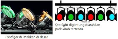 Mengenal Artistik, Panggung/Pentas, Dekorasi, Tata Lampu (Lighting), Tata Suara, Tata Busana dan Rias Wajah