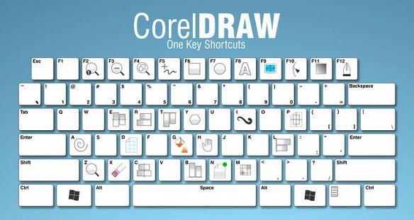 Sử dụng các phím tắt trong CorelDraw