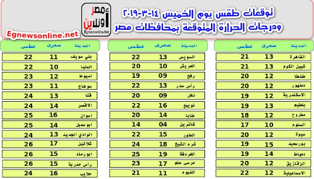 توقعات طقس يوم الخميس 14-3-2019 ودرجات الحرارة المتوقعة بمحافظات مصر,أخبار-مصر, أخبار, عاجل, الطقس, Egypt-news, News,