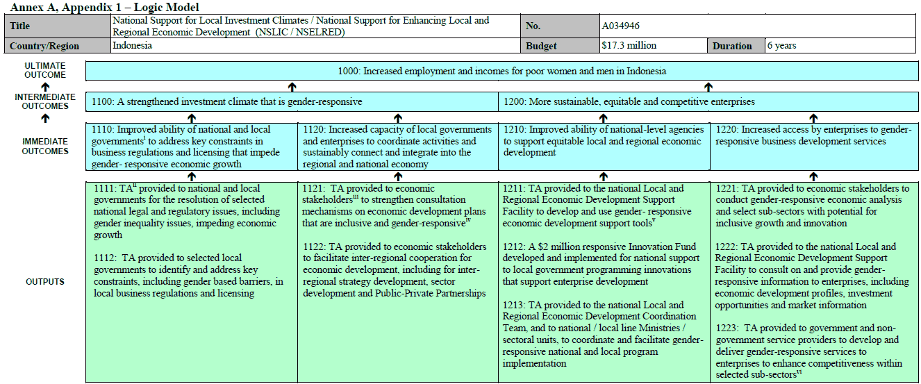Example of a GAC Logic Model for a GAC economic development project in Indonesia, with ten Outputs, four Immediate Outcomes, two Intermediate Outcomes and an Ultimate Outcome