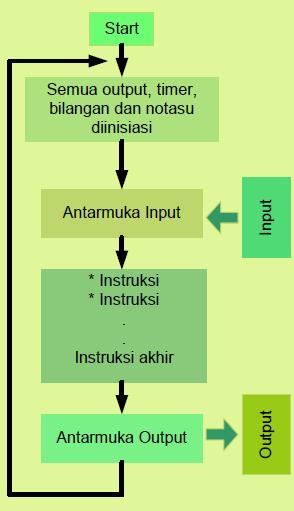 Gambar 11.3: Prinsip Kerja PLC