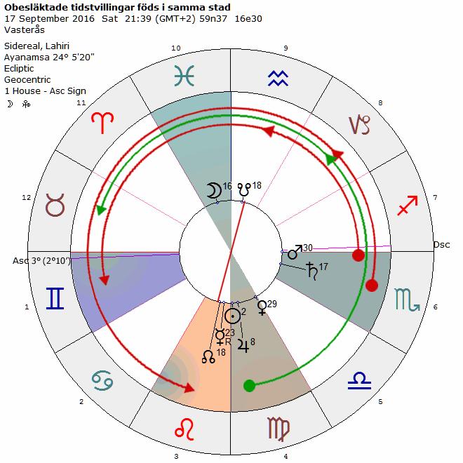 Dating en fiskarna cirkel diagram