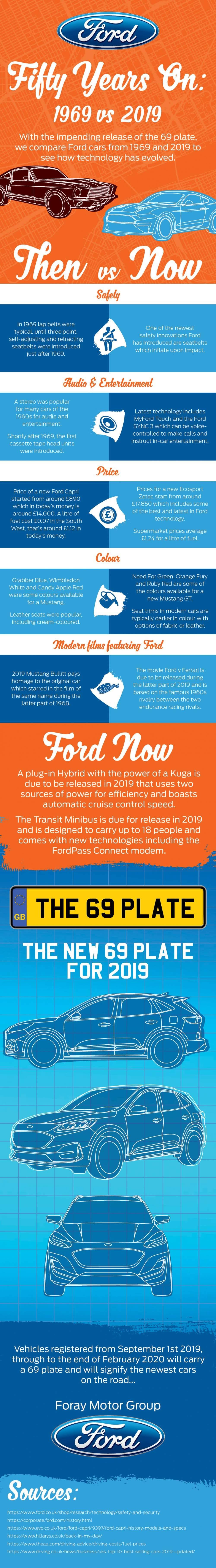 Ford 50 years on: 1969 vs 2019 #infographic