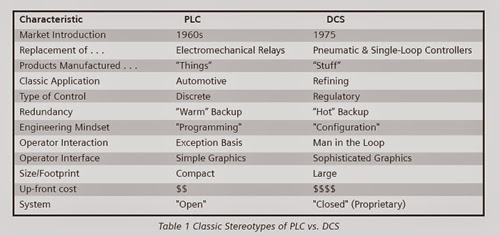 DIFFERENCE BETWEEN PLC SCADA AND DCS PDF