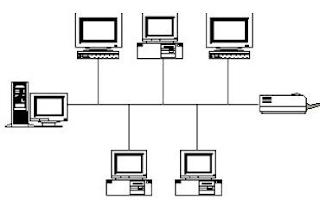 pengertian topologi jaringan komputer pengertian topologi jaringan menurut para ahli pengertian topologi jaringan dan contohnya