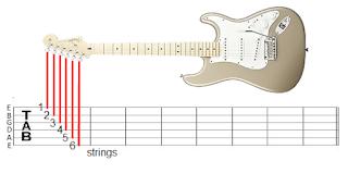 Posisi penekanan tab gitar
