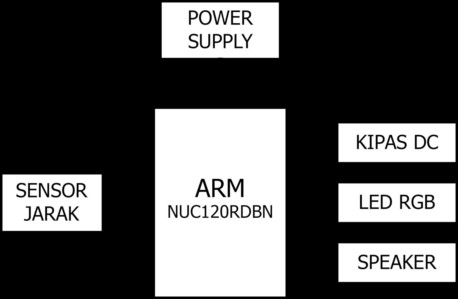 Belajar Mikrokontroler Pengering Tangan Bermelodi