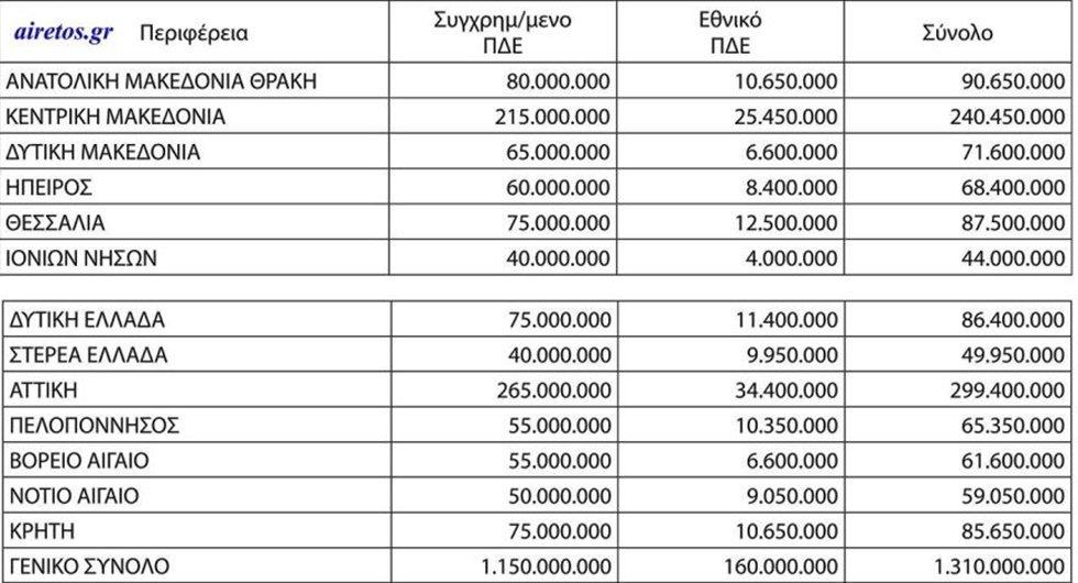 Η κατανομή ανά Περιφέρεια για το 2021 του Προϋπολογισμού Δημοσίων Επενδύσεων