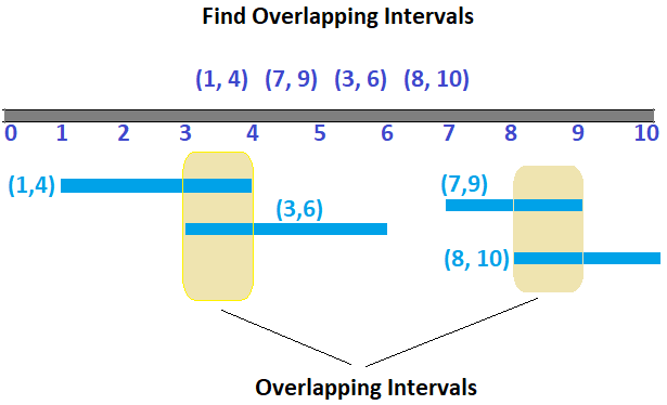 find overlapping time intervals