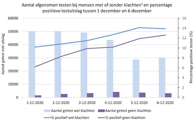 ارتفاع ملحوظ بإصابات كورونا في هولندا خلال الأسبوع الماضي
