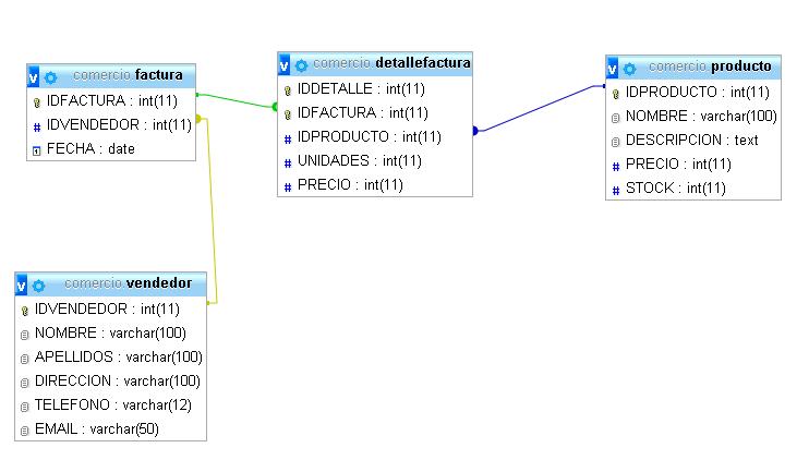 Diagrama entidad relación sistema de facturación
