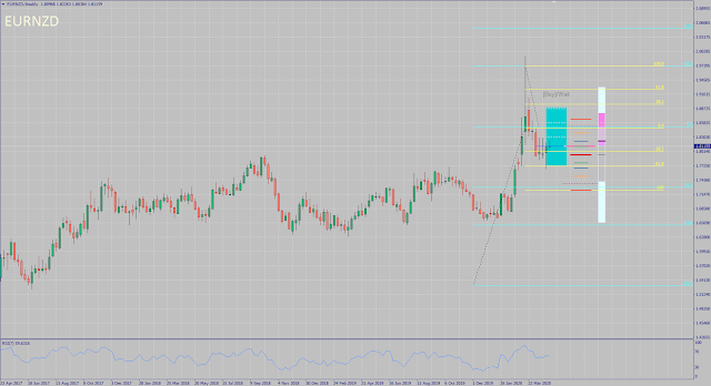 EURNZD monthly forecast for May 2020