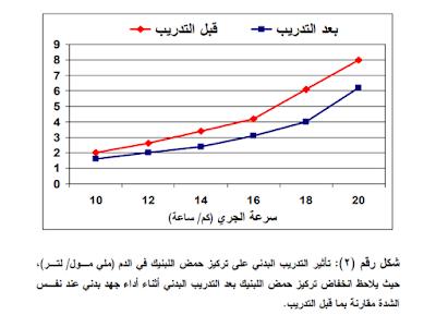 شكل رقم (٢ :(تأثير التدريب البدني على تركيز حمض اللبنيك في الدم (ملي مـول/ لتـر