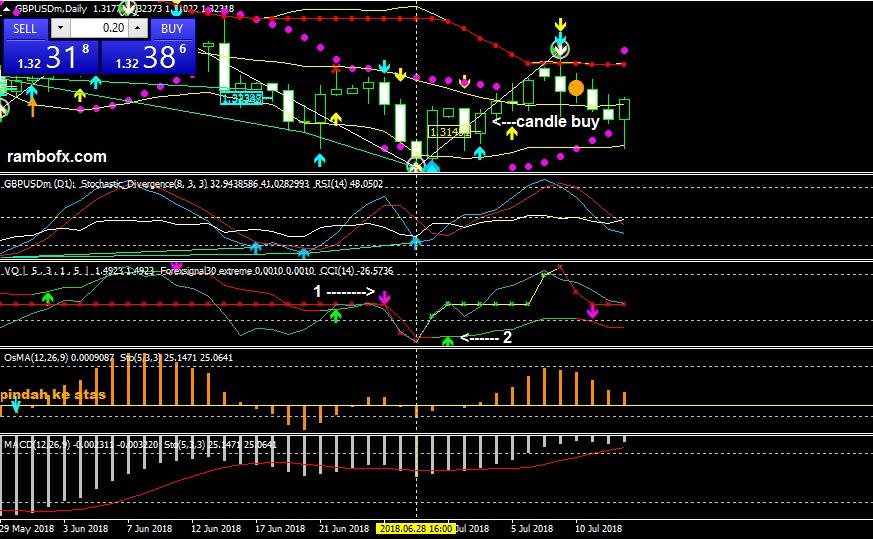 Signal forex lewat bbm