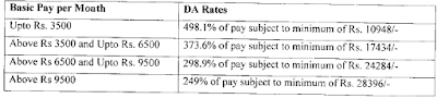 Payment of DA to Board level/below Board level executives and non-unionized supervisors following IDA scales of pay in CPSEs on 1987 and 1992 basis