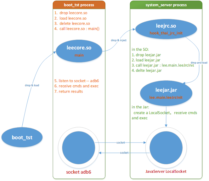 Most Sophisticated Android Bootkit Malware ever Detected; Infected Millions of Devices