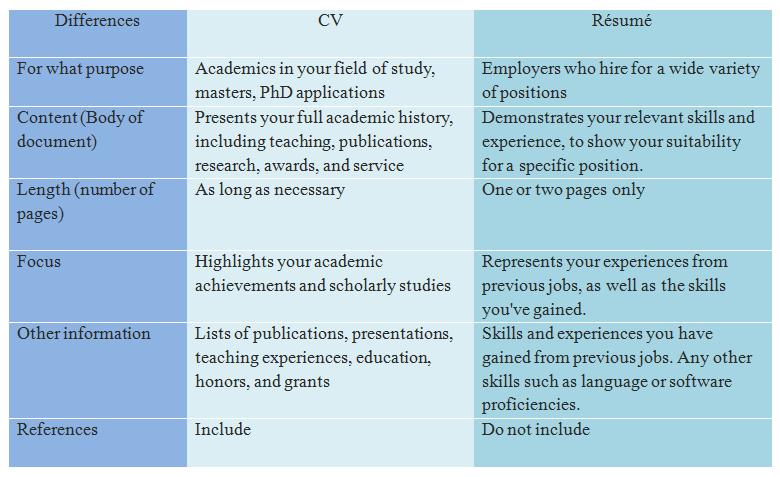 Resume Or Cv Or Curriculum Vitae