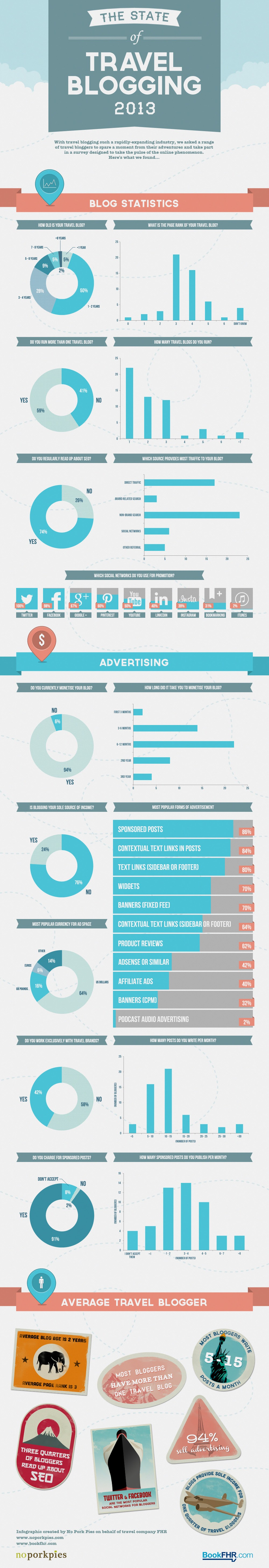 The Travel Blogging State 2013  #infographic
