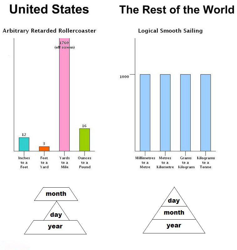Super Gli USA e il sistema metrico decimale: perché gli Stati Uniti  TB97