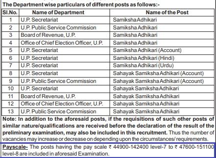 UPPSC RO ARO Pay Scale
