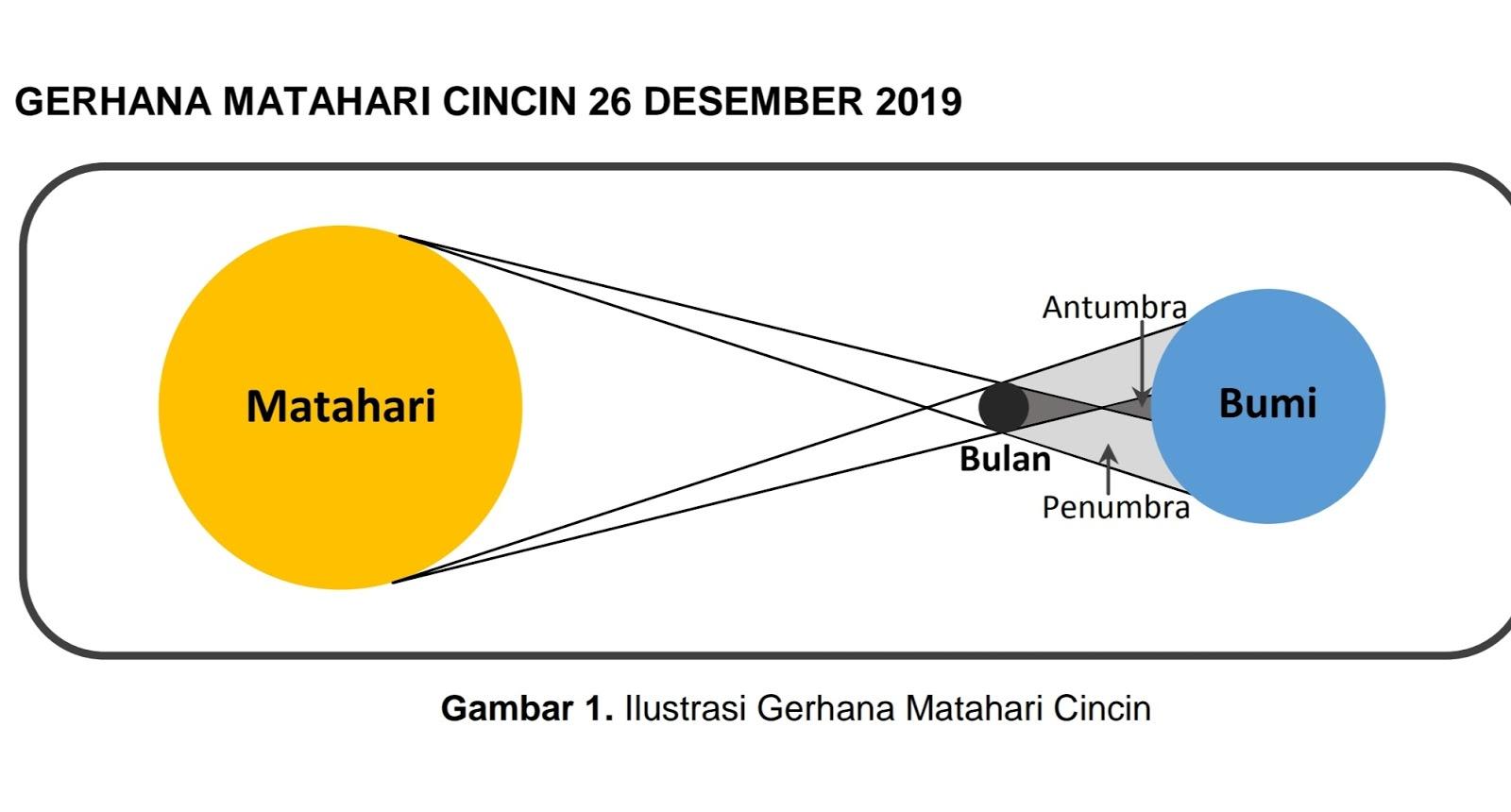 Ilustrasi Gerhana Matahari Cincin 2019