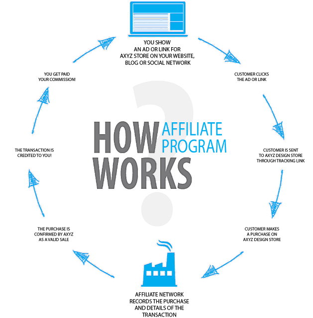 How affiliate marketing works infographic – Source: AvoidOnlineMarketingScams