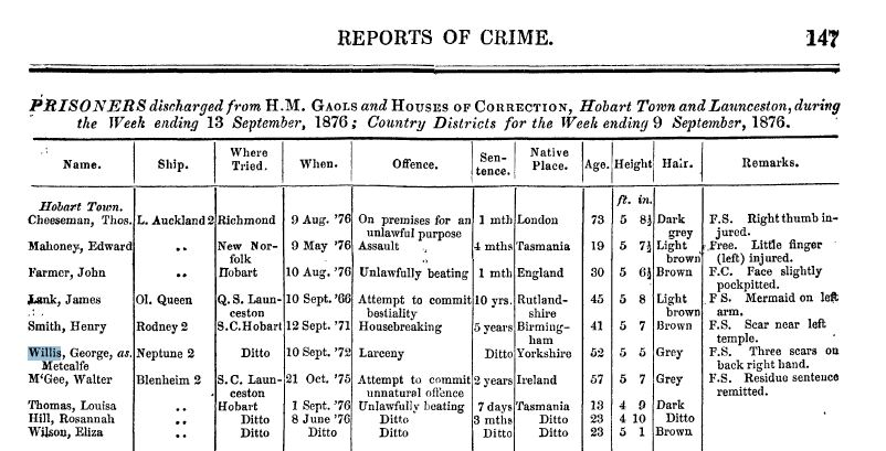George Willis police records 1872-1880