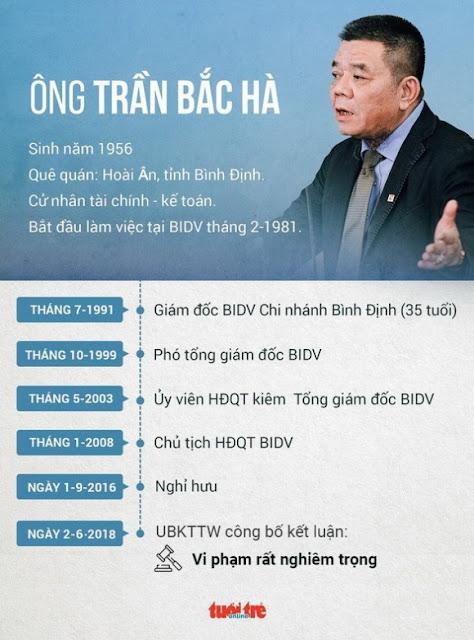 Cựu chủ tịch Trần Bắc Hà tử vong trong trại tạm giam