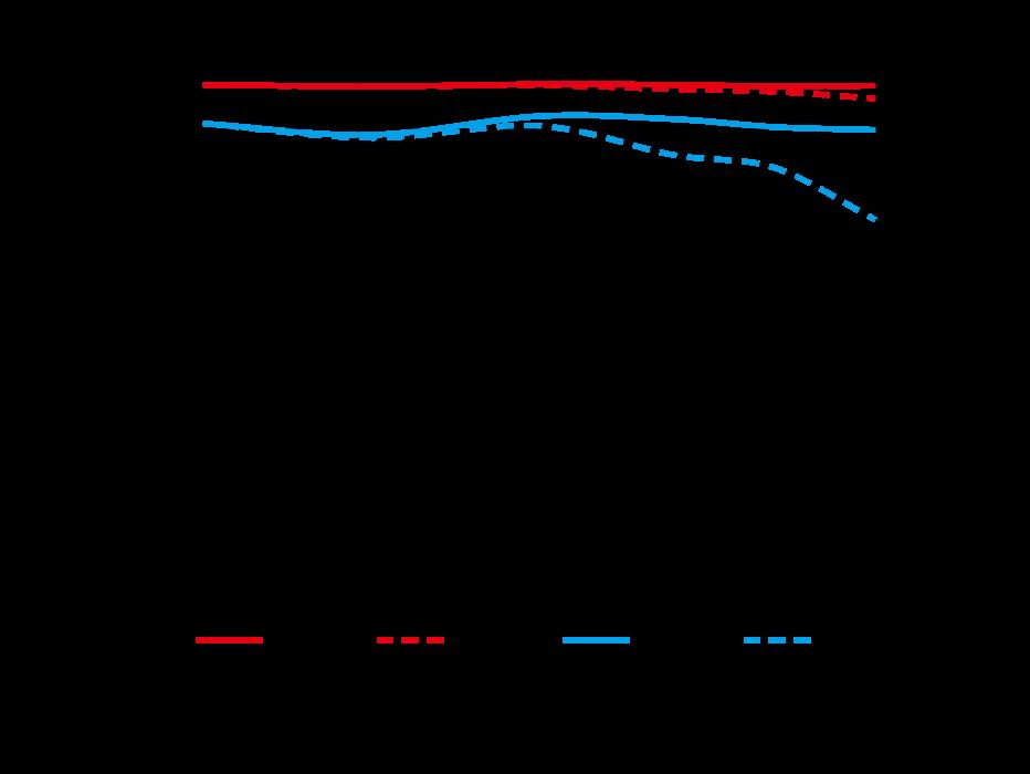 MTF-график объектива Nikkor Z 14-24mm f/2.8 S на самом широком угле